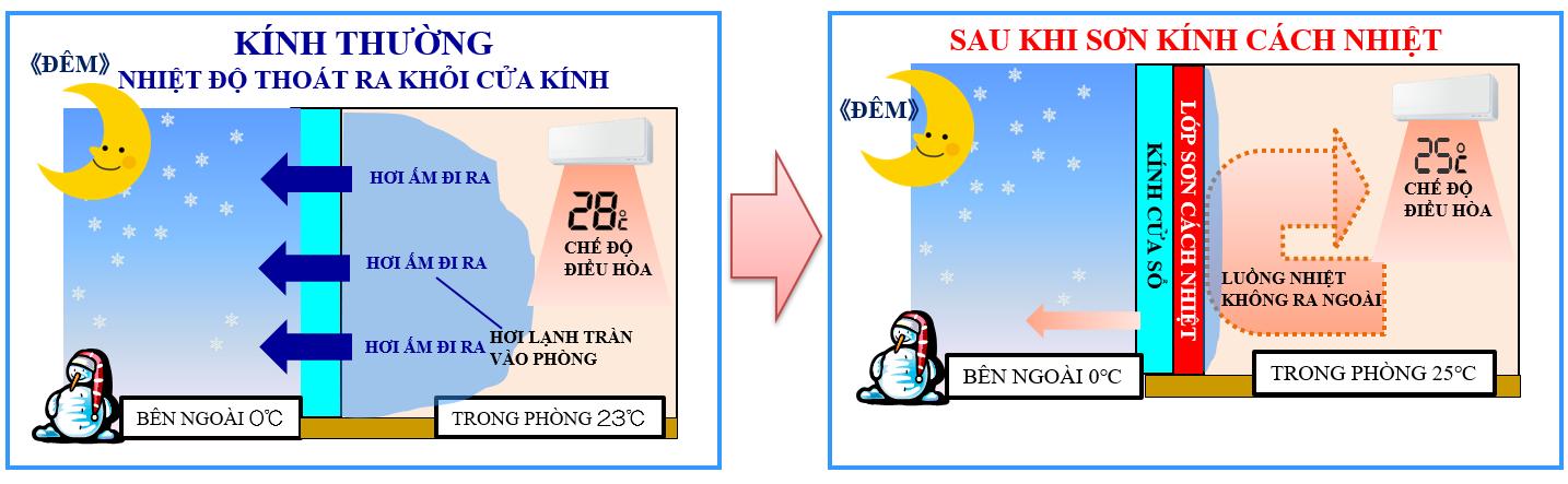 cách chống nóng giảm nhiệt