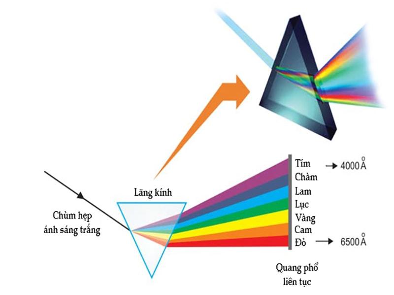 Bước sóng ánh sáng là gì?