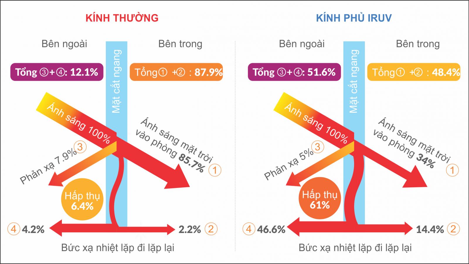 kính chống nóng loại bỏ 92% tia hồng ngoại (tia IR)