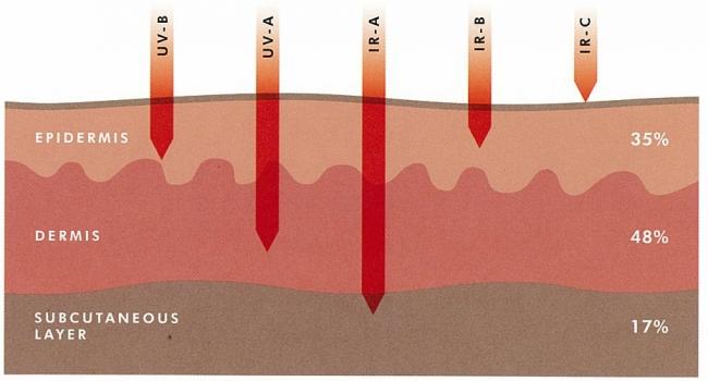Tác hại của tia hồng ngoại lên da