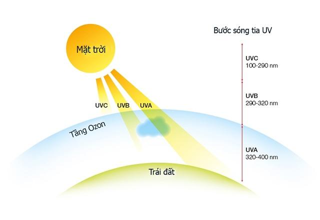 Tia UV có xuyên qua cửa kính không