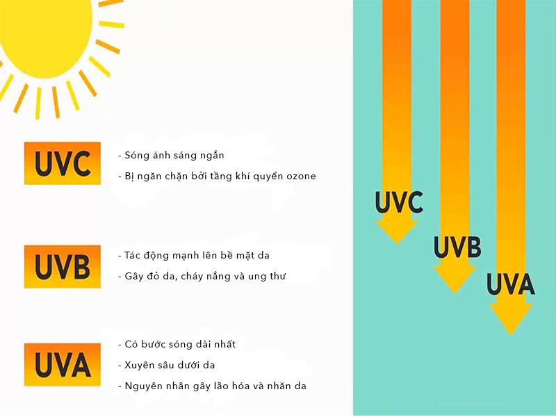 Tia UV vẫn có thể xuyên qua cửa kính gây hại cho da